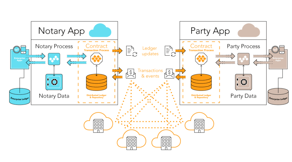 Notary and party apps sync ledger updates, transactions, and events in real-time.