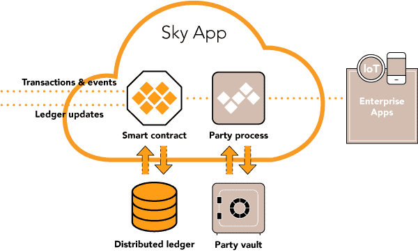 Build Sky Republic apps to sync distributed ledgers, smart contracts, and processes.