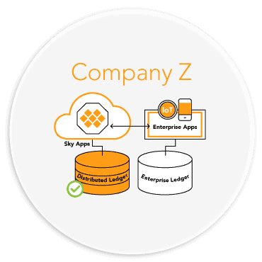 Distributed ledgers and enterprise ledgers sync seamlessly between companies.