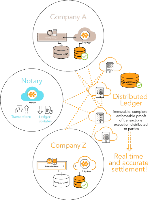 Distributed ledger creates real-time accurate settlement.