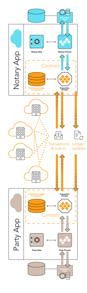 Diagram showing Sync between Notary and Party apps for complex distributed processes.