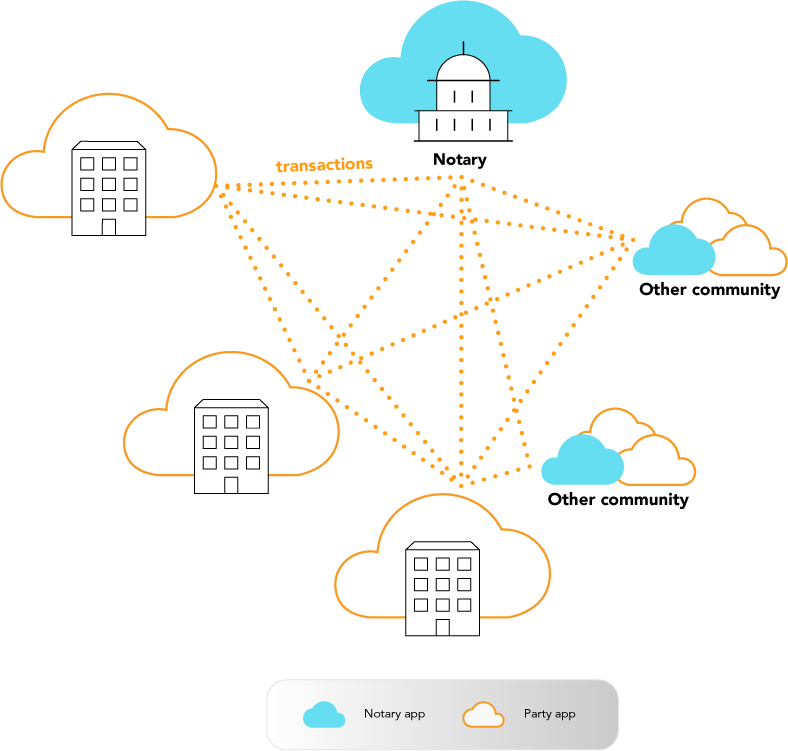 Build and Interconnect Business communities with Sky Republic Platform technology