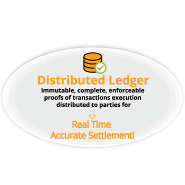 Distributed ledgers create real-time accurate settlement.