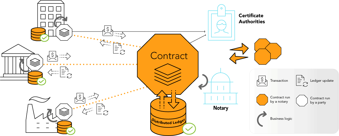 Sync and Manage with Smart Contracts