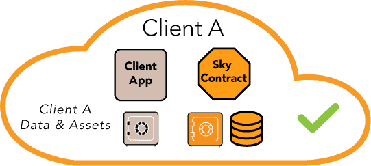 Companies sync distributed ledgers and enterprise ledgers sync seamlessly.